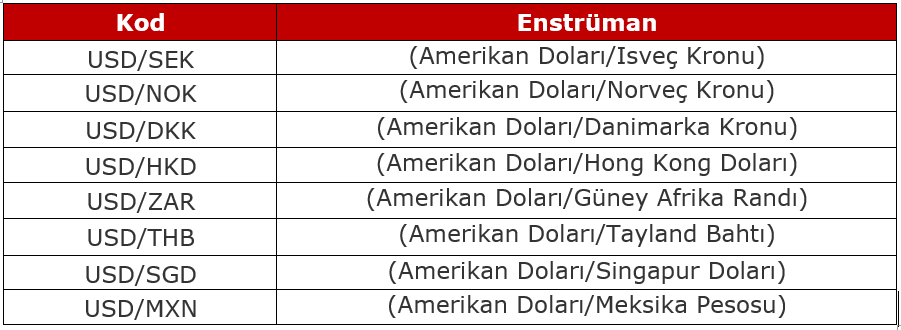Exotic currencies